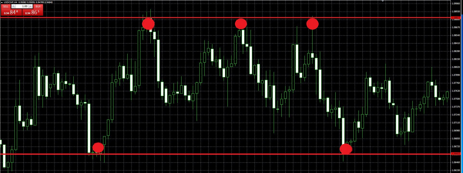 Strategy for binary options trading