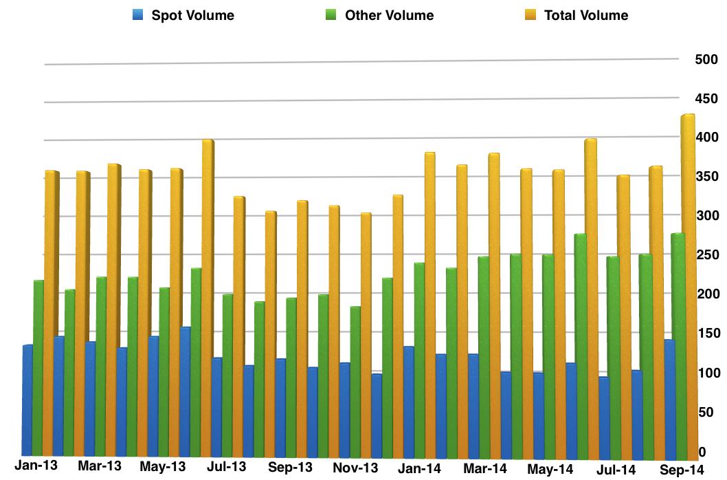 Thomson Reuters Volumes