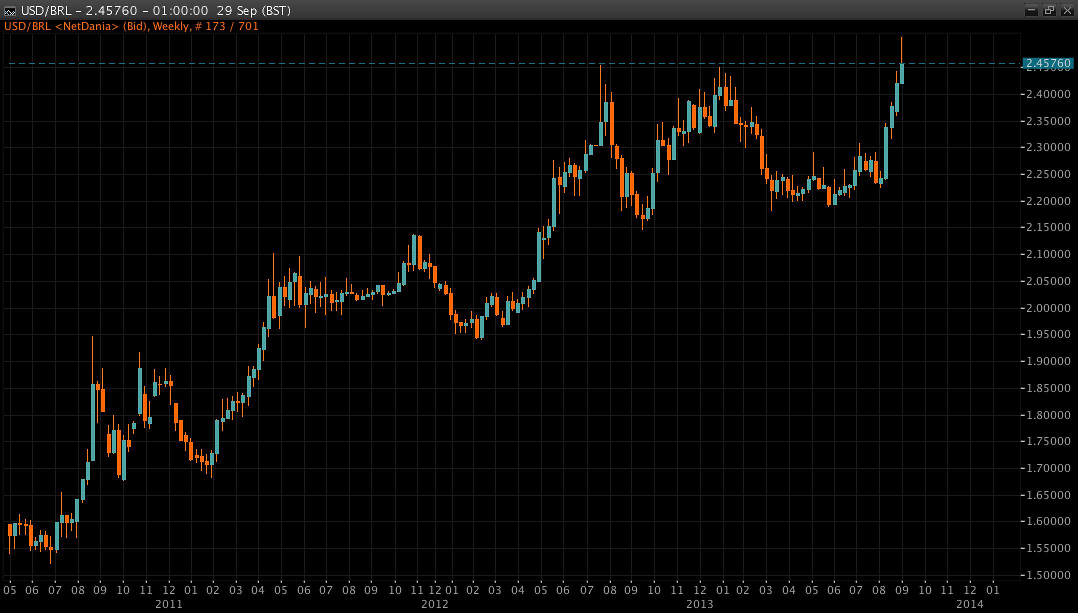 USDBRL_Chart_04102014