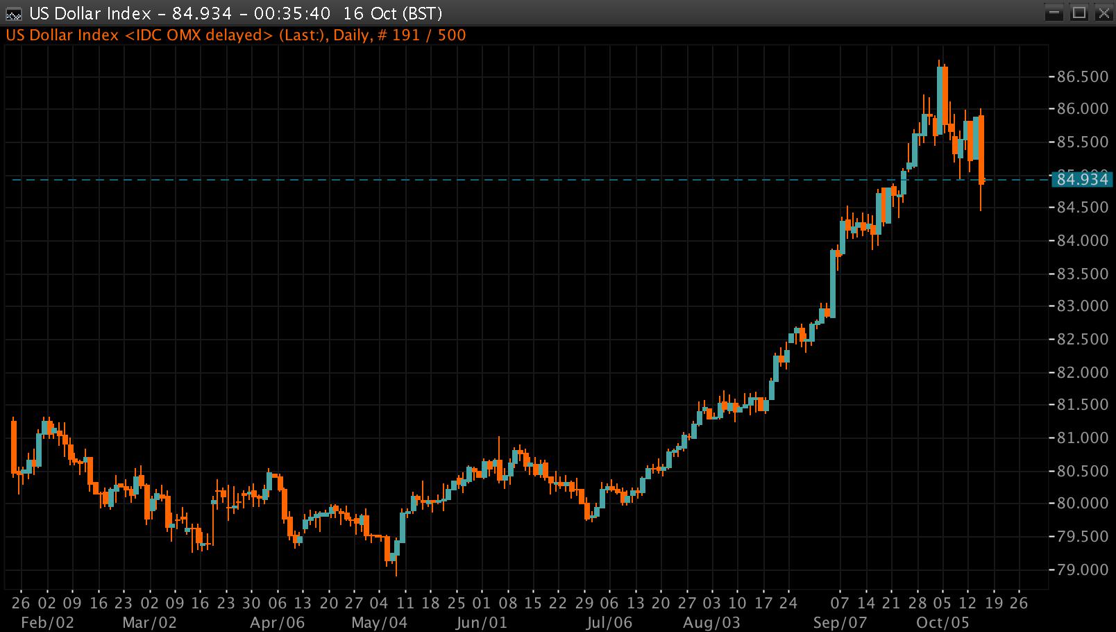 Usdx chart mt4 форум рынки форекс