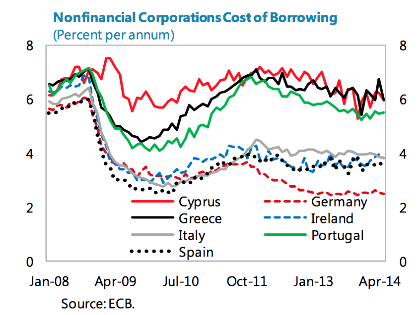 Non-financial corporations borrowing rates across EU, annual %, Source: ECB
