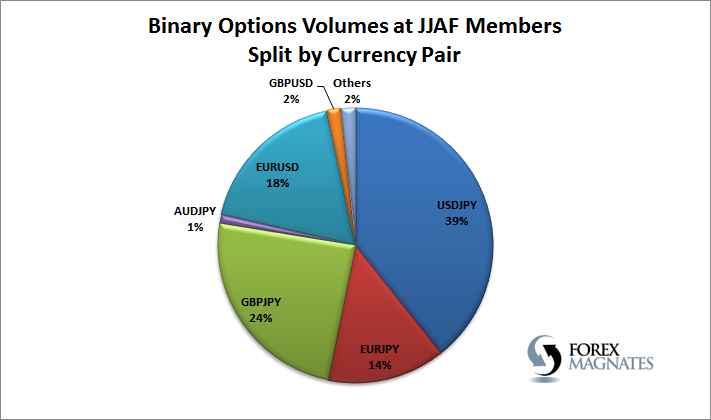 Forex trading volumes shrink sharply