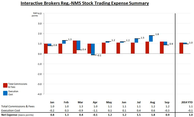 Interactive brokers forex margin rates