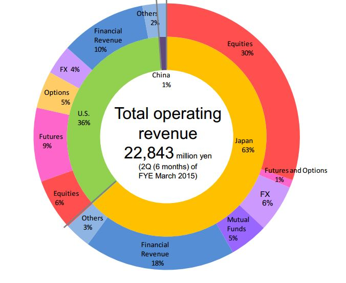 Chart showing regional operating revenue and business diversification