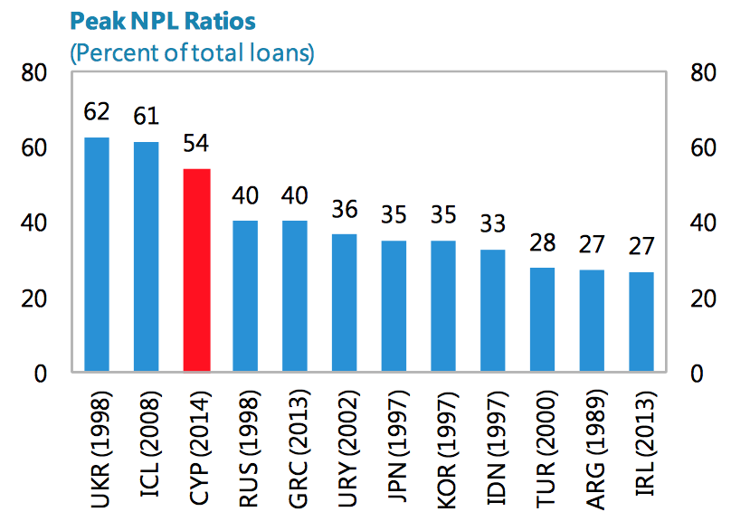 Peak Share of Non Performing Loans in Cyprus
