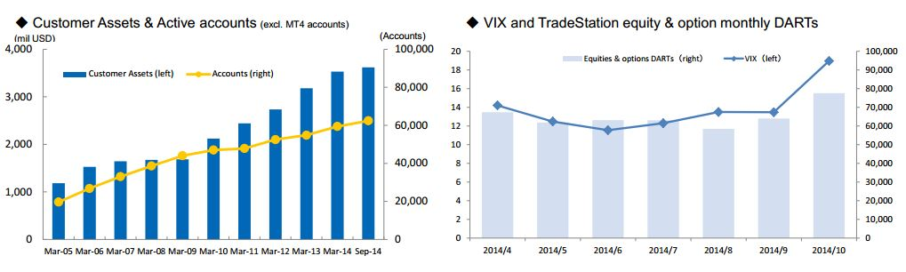 tradestations stats