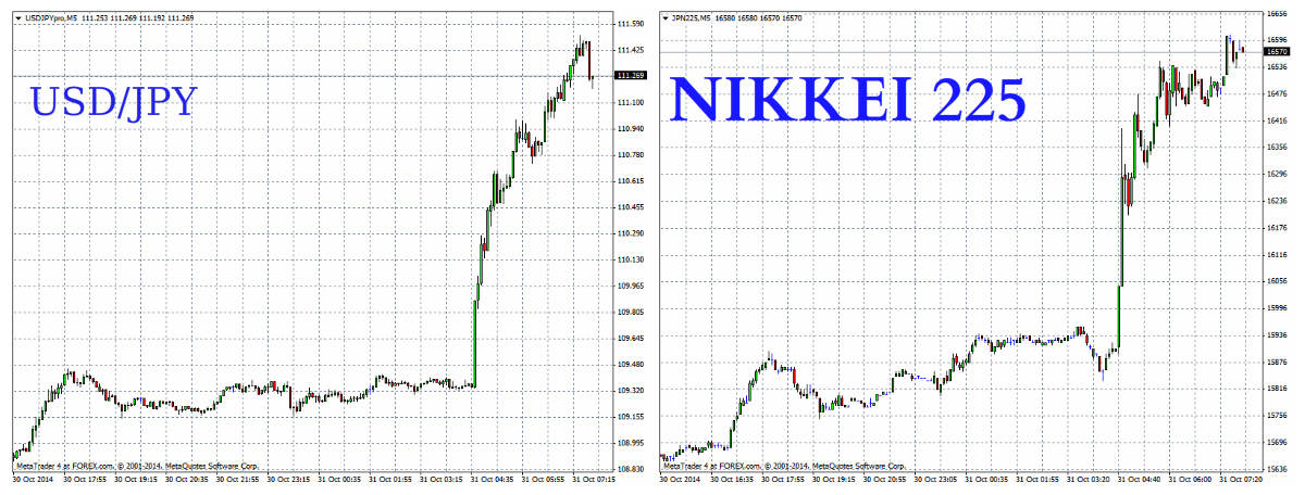 Two Peas In a Pod: USD/JPY & Nikkei correlation strong as ever