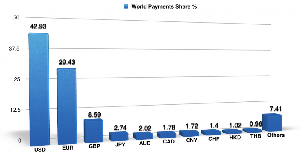 World Payments Share