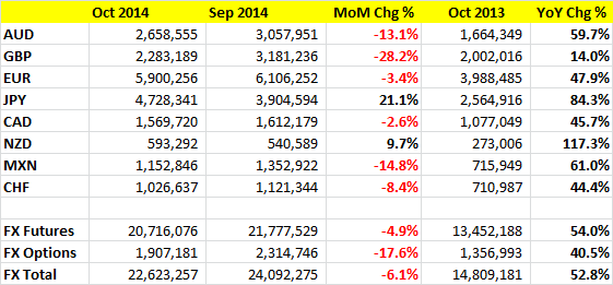 CME October 2014 FX Volumes