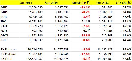 CME October 2014 FX Volumes