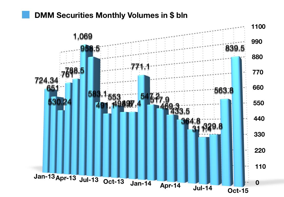 DMM Securities October