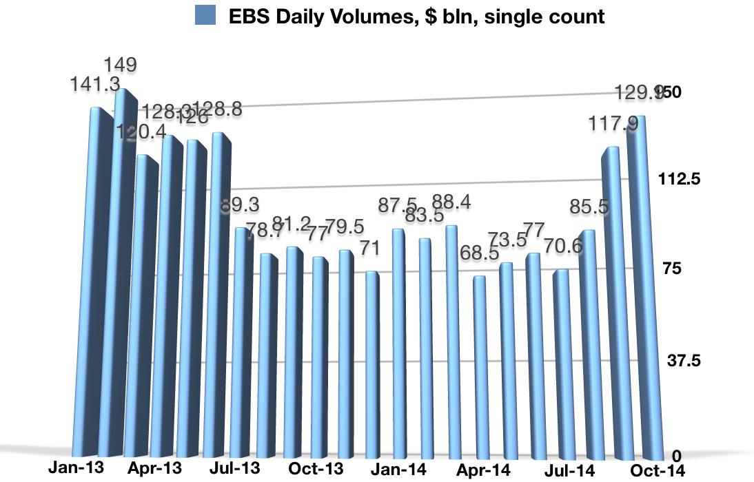 EBS_Volumes_October
