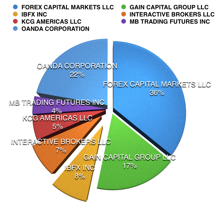 Forex capital market