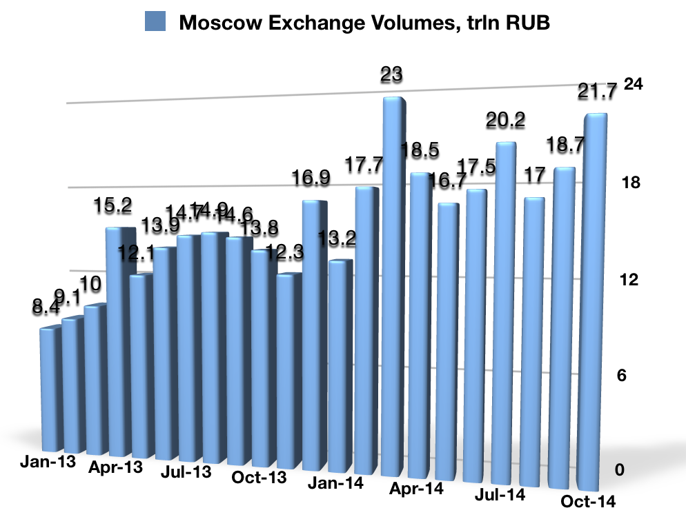 Moscow_Exchange_October