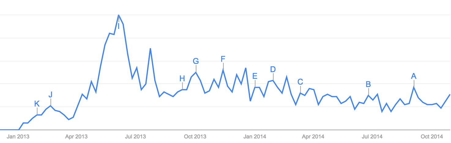 Abenomics google search term interest over time, Source: Google Trends