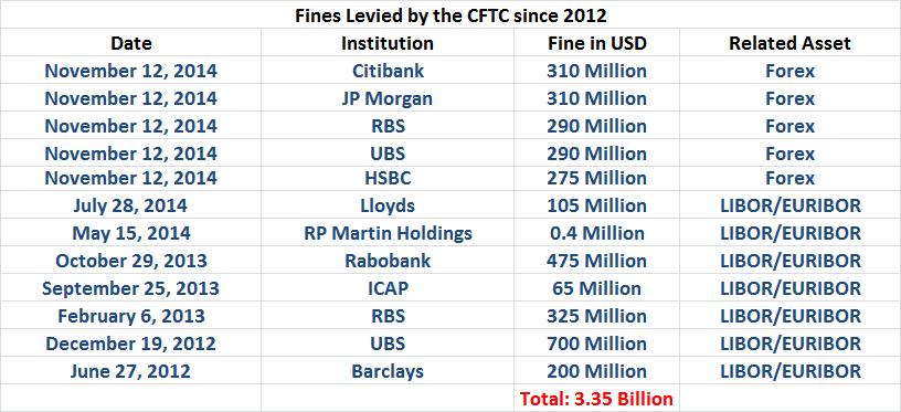 Cftc forex fines