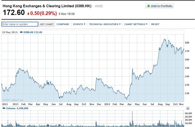 hkex share price