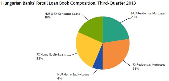 hungarian loans