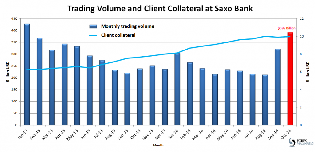 Trading Volume and Client Collateral at Saxo Bank