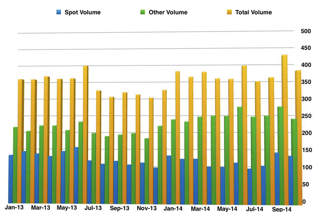 thomson_reuters_volumes_october_2014