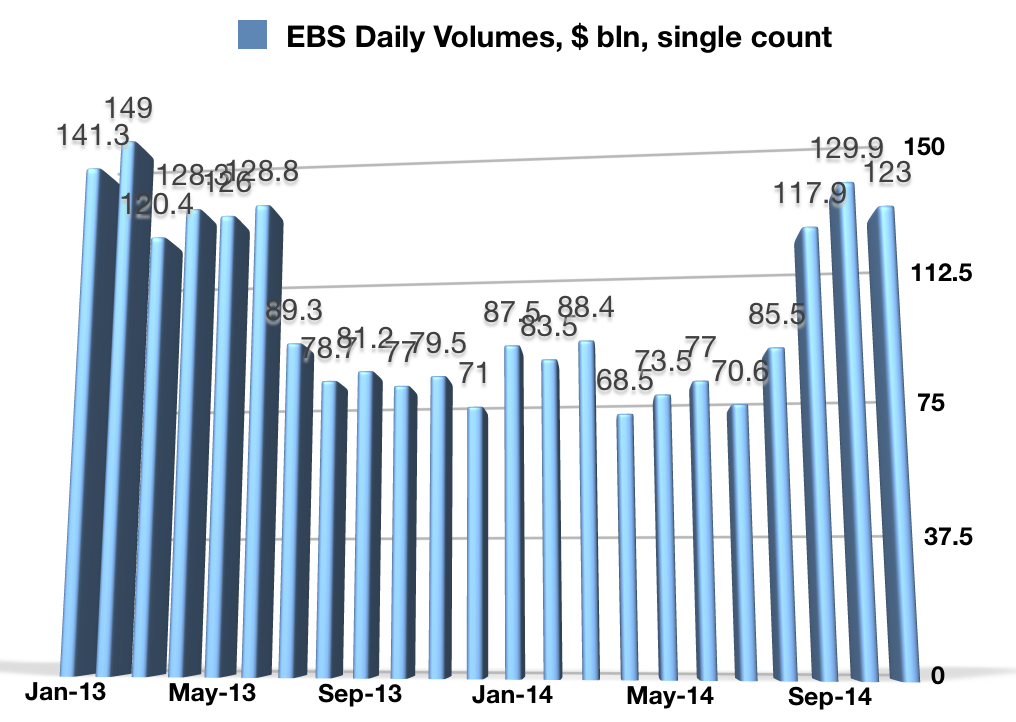 https://www.financemagnates.com/forex/analysis/icap-ebs-volumes-rebound-another-10-in-october-as-volatility-keeps-rising/
