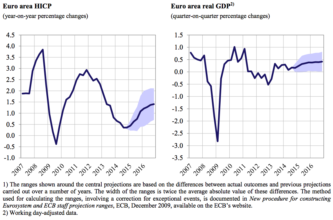 ECB Staff Macroeconomic Projections, Source: ECB