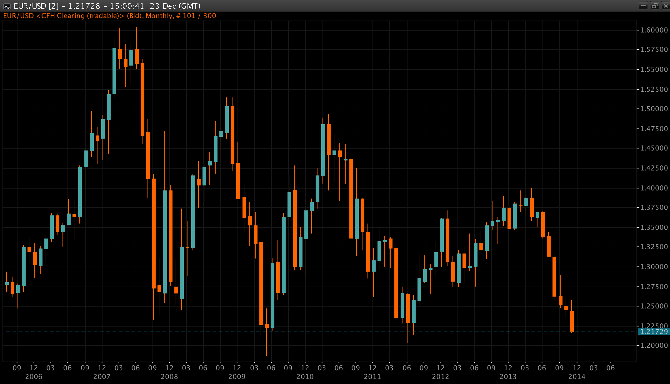 Euro just 2 cents above multiyear lows, Monthly Chart