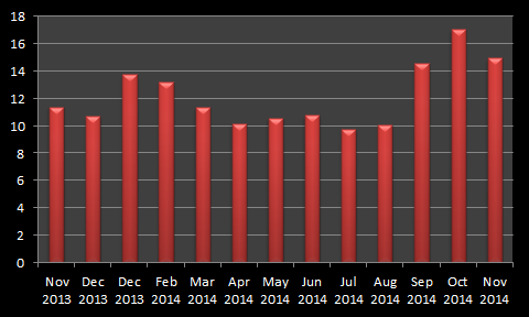Saxo Bank Monthly Average Daily Volumes ($B)