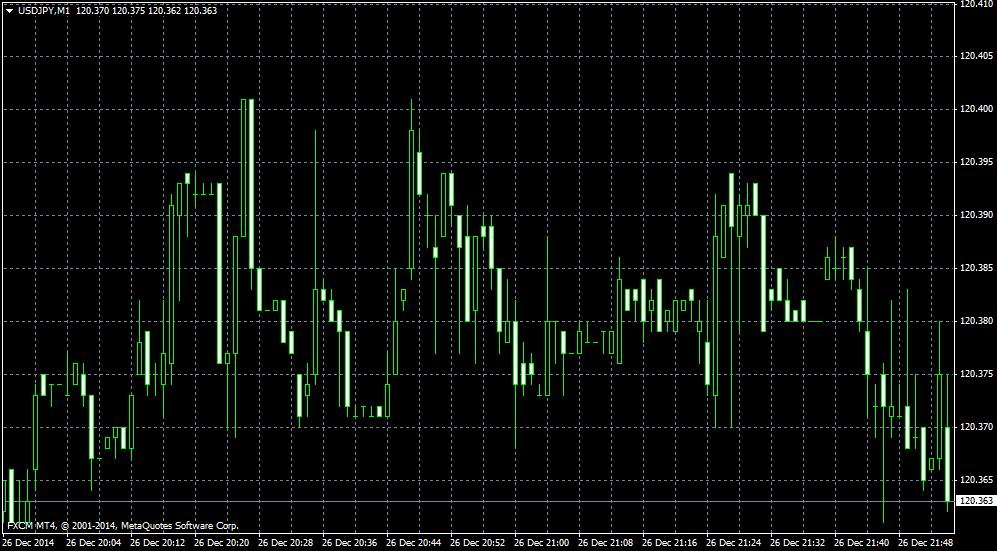 chart USD/JPY forex