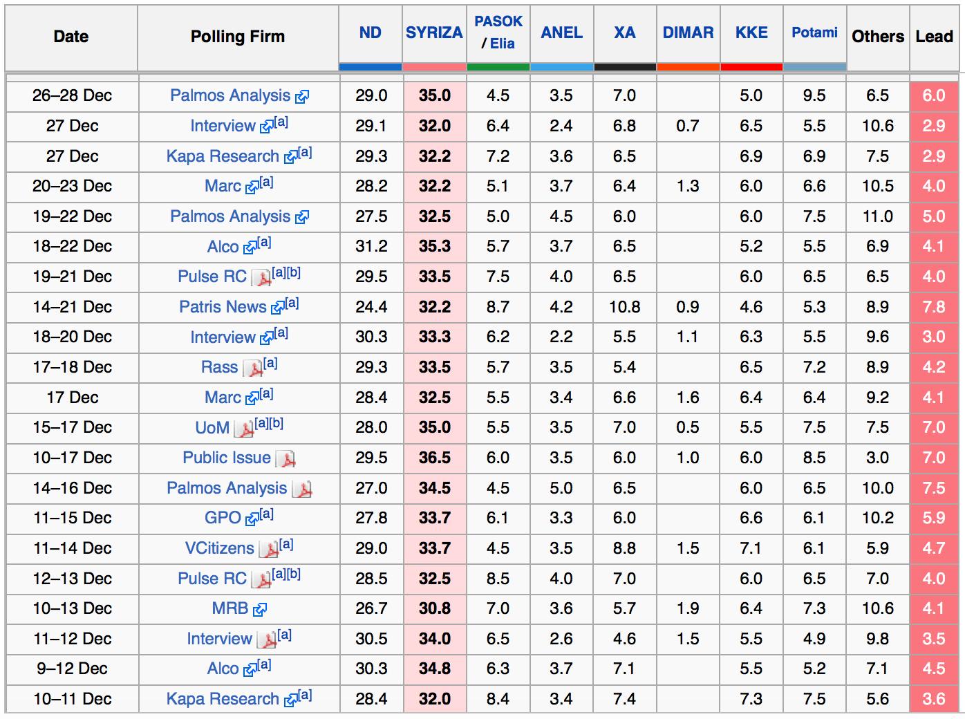 election polls greece