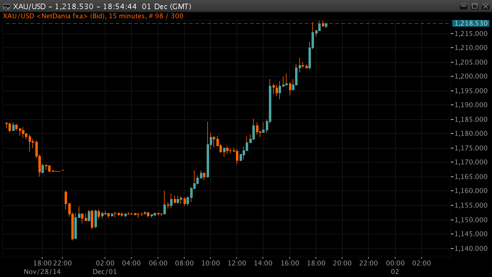 Gold Chart This Monday, 15 min intervals, Source: NetDania