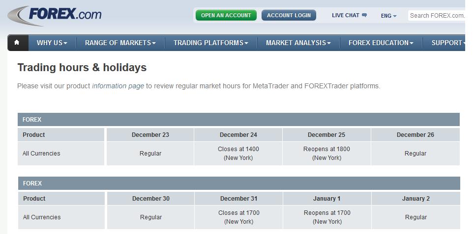 Forex market holidays