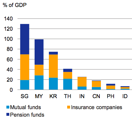 Institutional Investors Assets, % of GDP, Source: Deutsche Bank Research