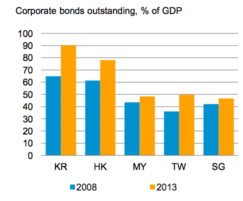 Largest Asian Corporate Bonds Markets