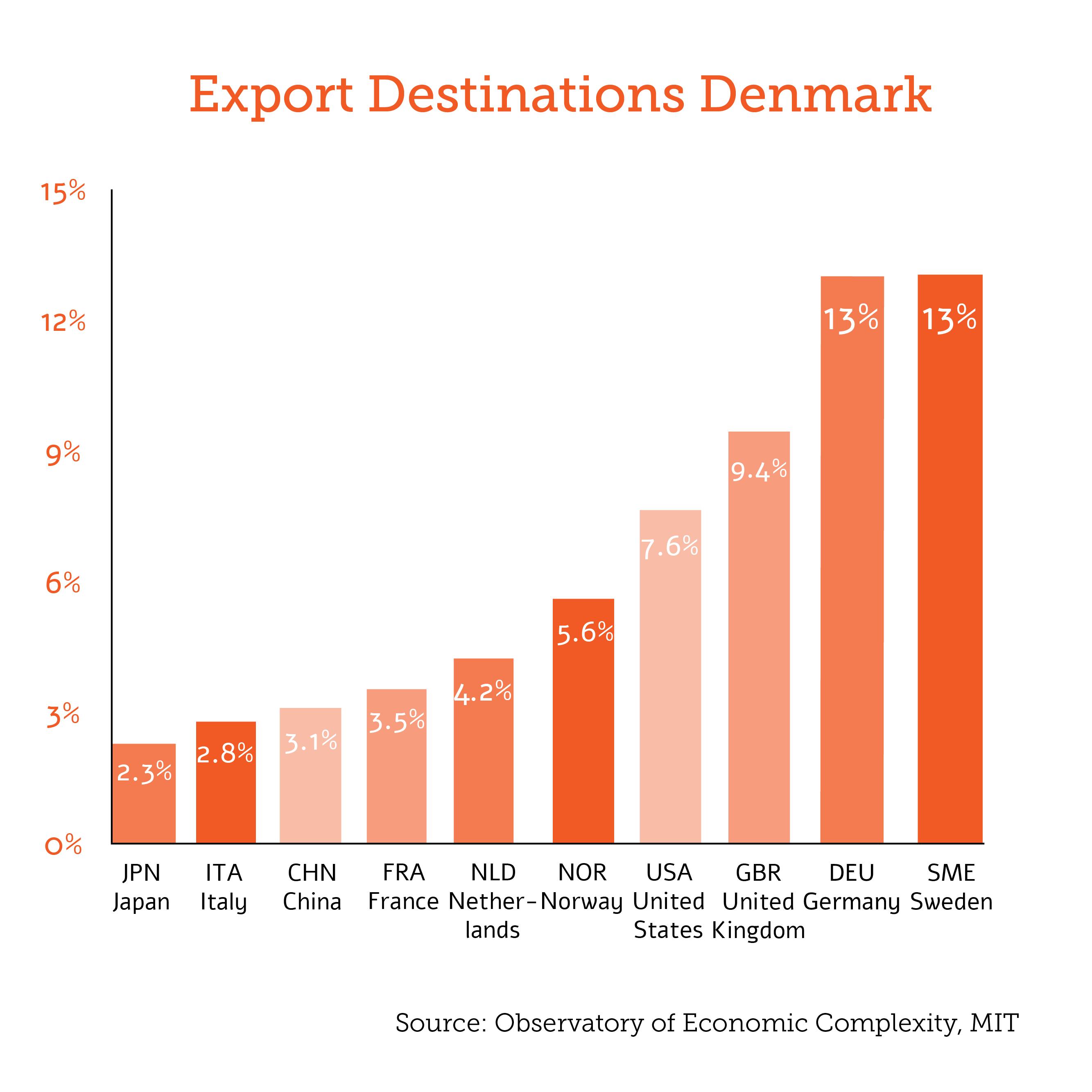 export destinations denmark
