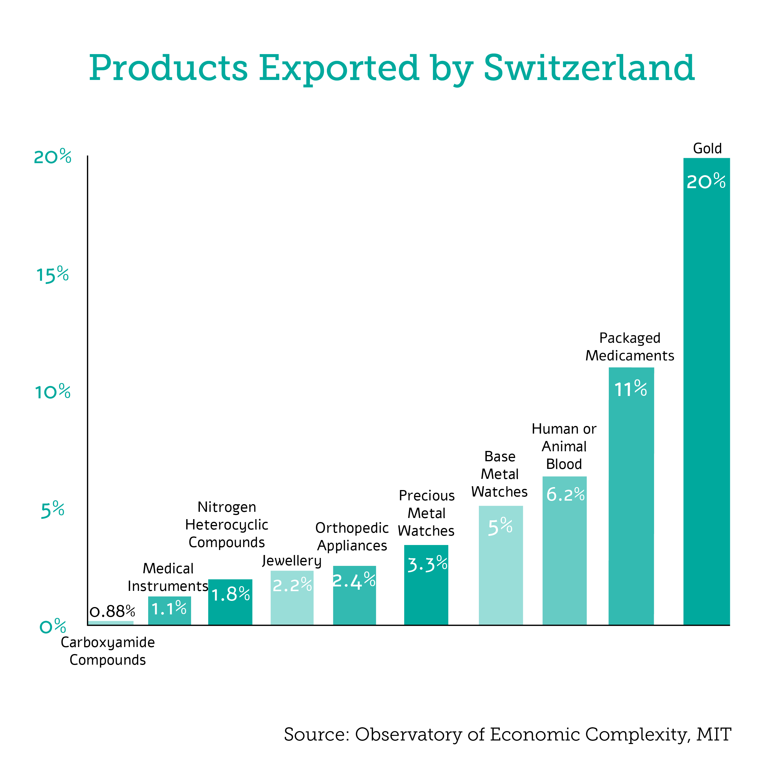 Products Exported by Switzerland