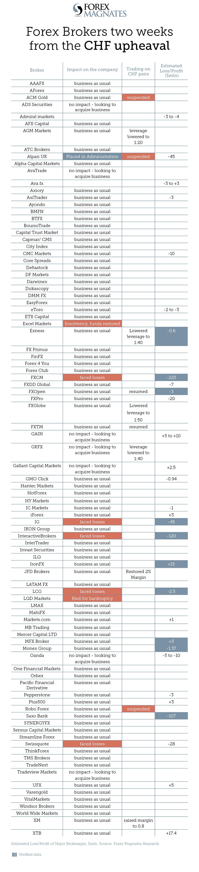 CHF forex brokers leverage margin