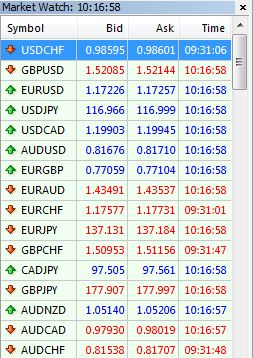 FXCM MT4 CHF Freeze