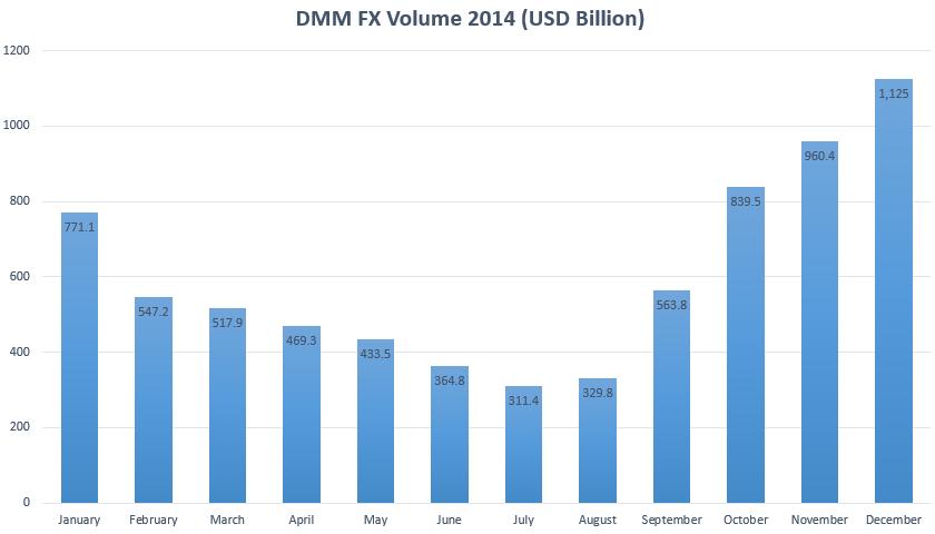 DMMdec2014