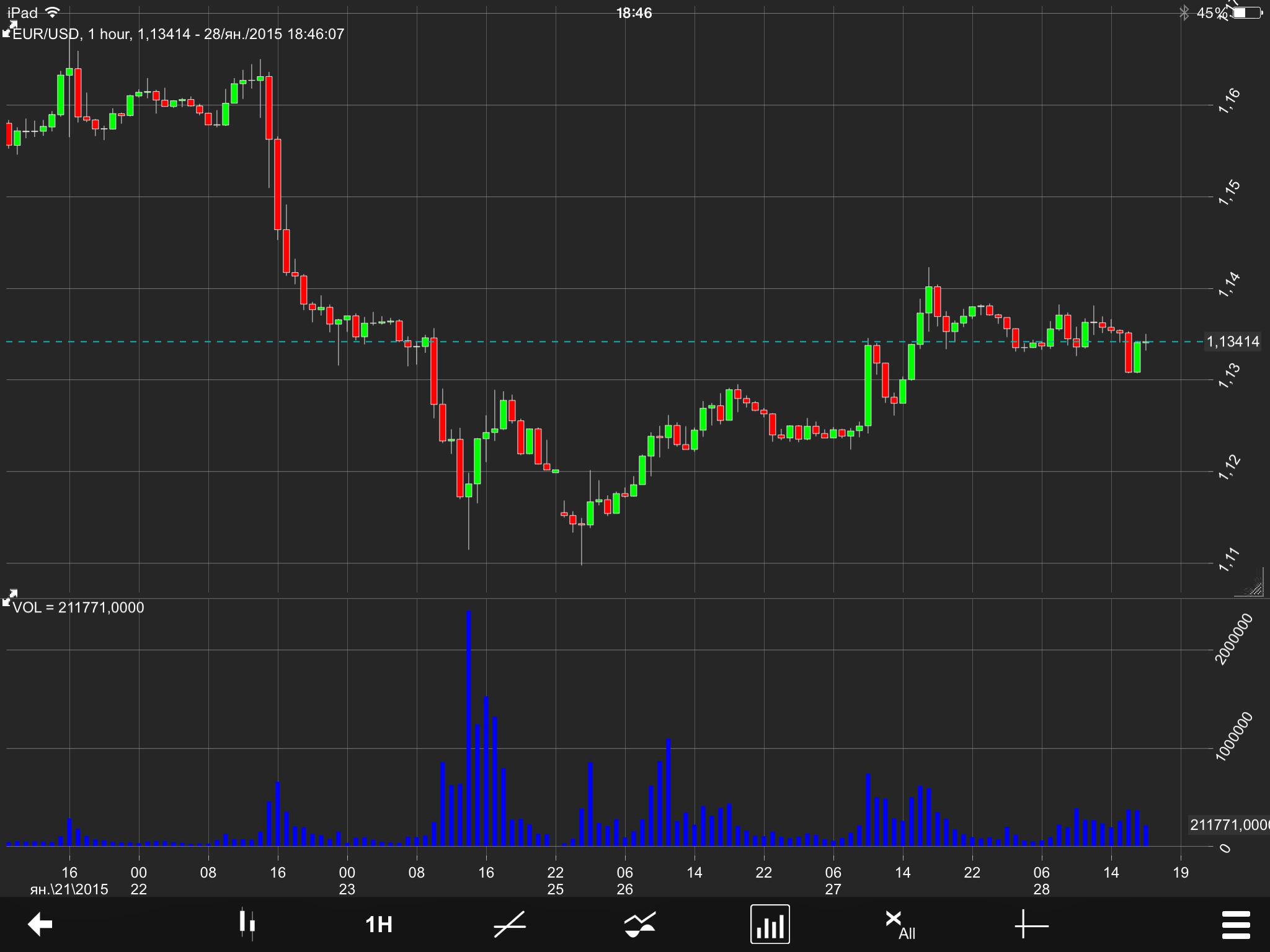 EURUSD_Chart