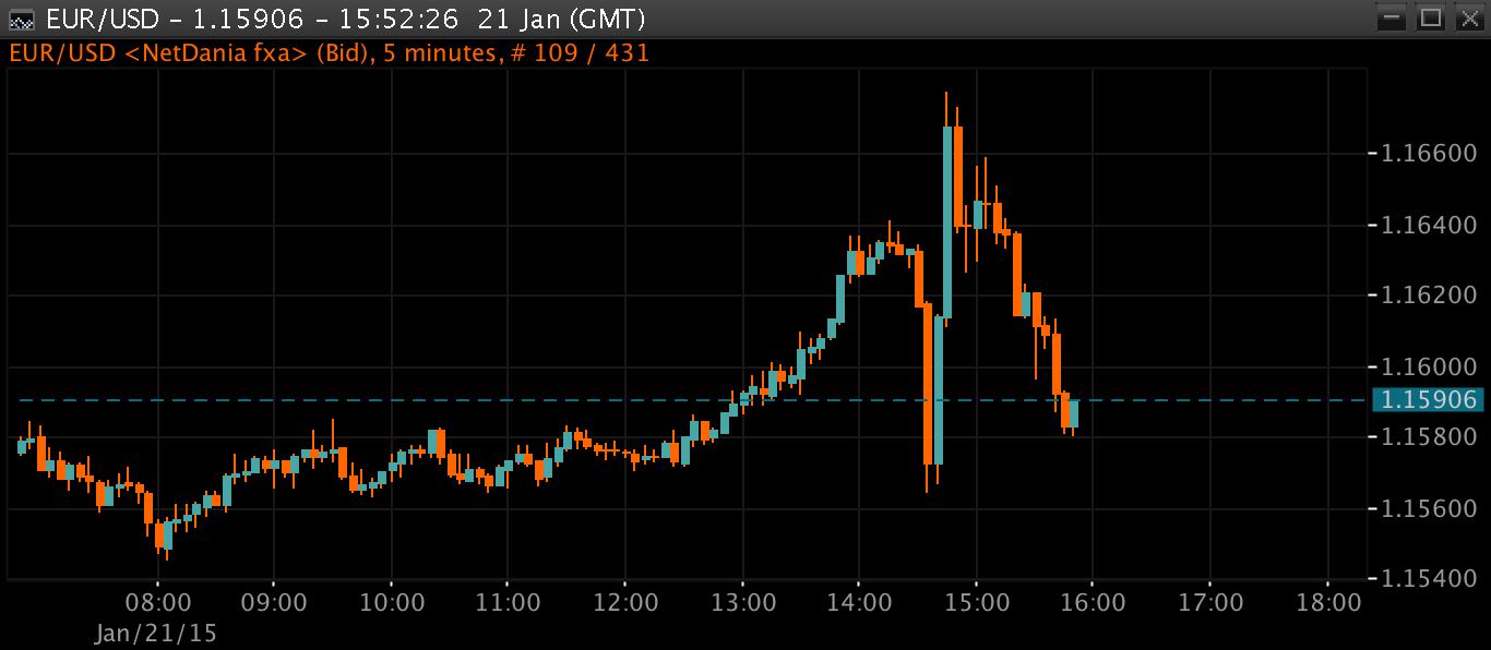EUR/USD Chart 5 Mins