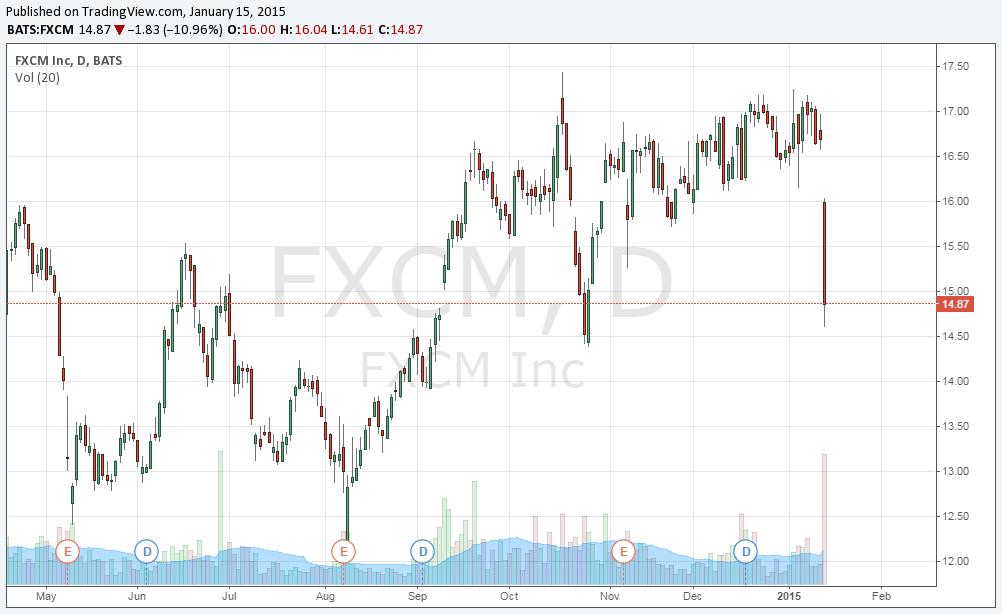 FXCM chart jan 15