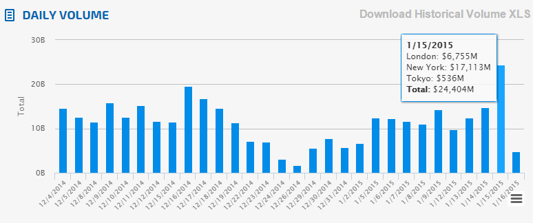 Fastmatch Daily Volumes (source:Fastmatch.com)