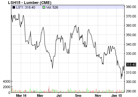 Lumber Price one year Source: NASDAQ