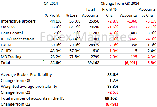 Q4 2014 US Forex Broker Profitability and Active Trader Report with MB Trading