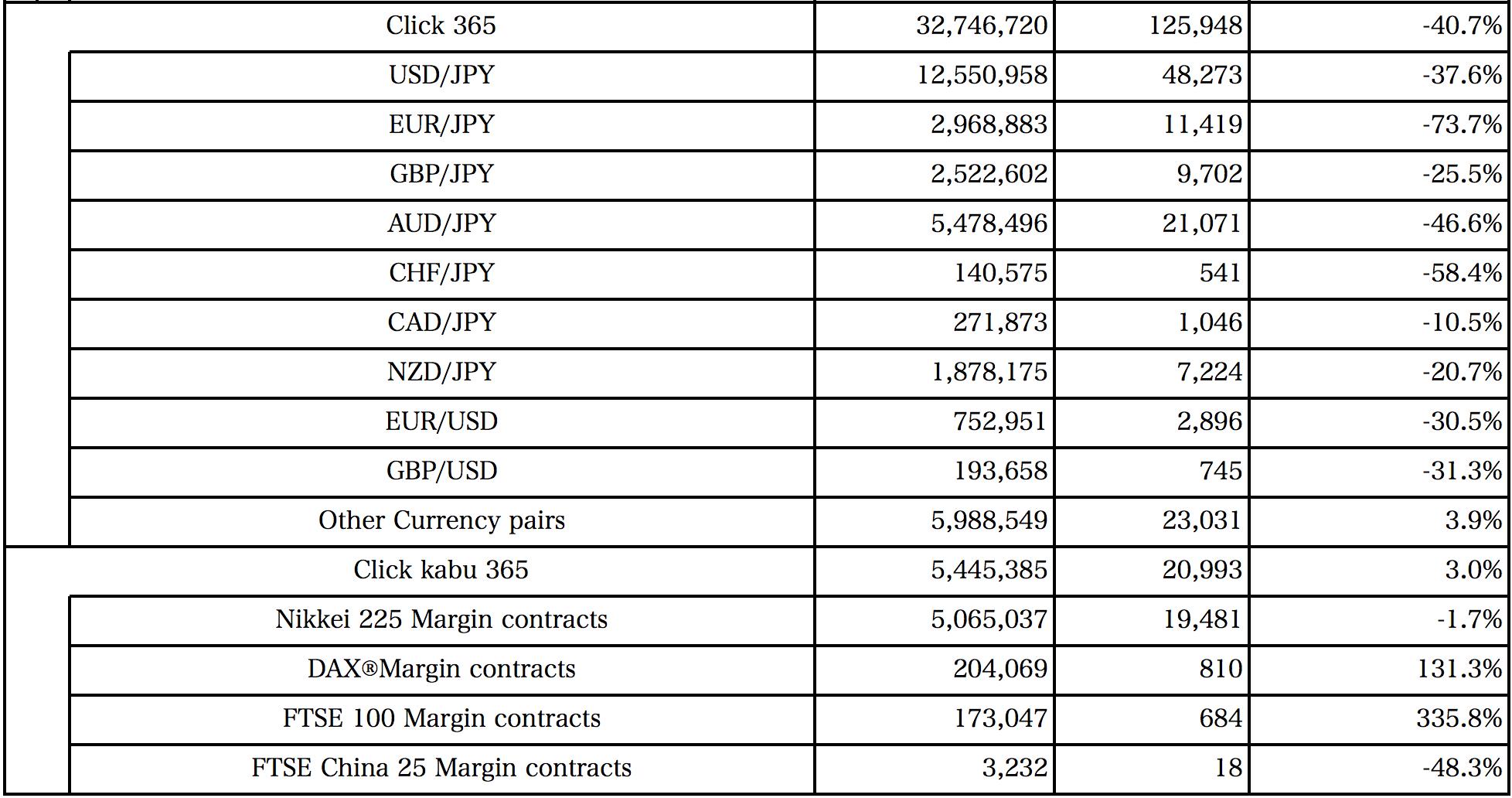 Tokyo Financial Exchange Total Trading Volumes 2014