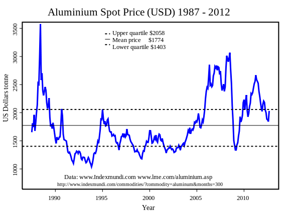 aluminium spot price (USD) 1987- 2012 commodities trading