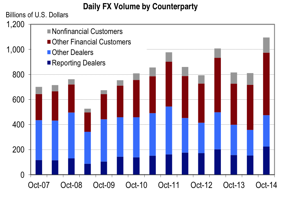 daily_fx_volume_by_counterparty