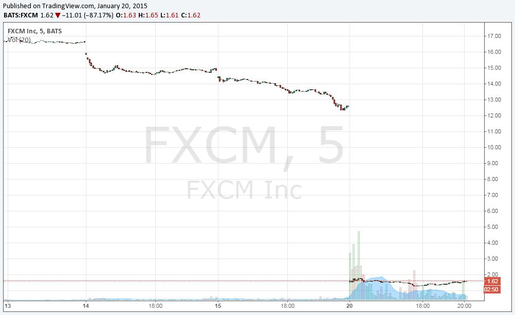 fxcm chart lower