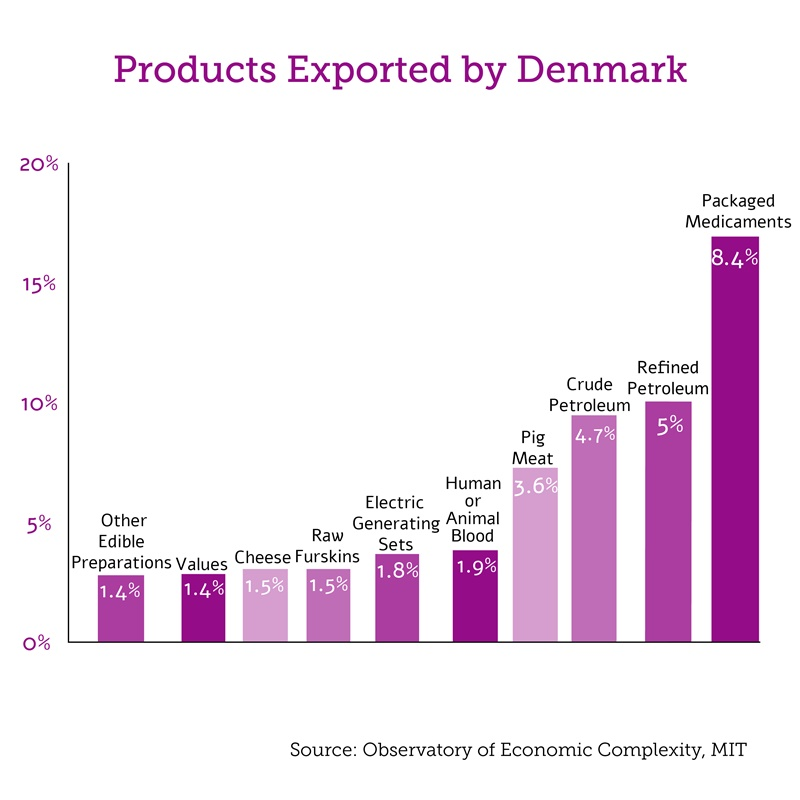 Products Exported by Denmark